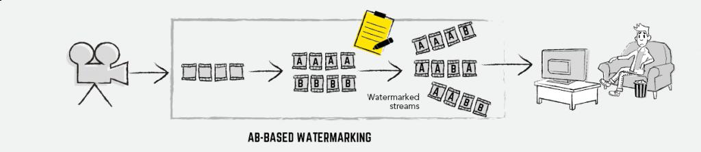 AB watermarking