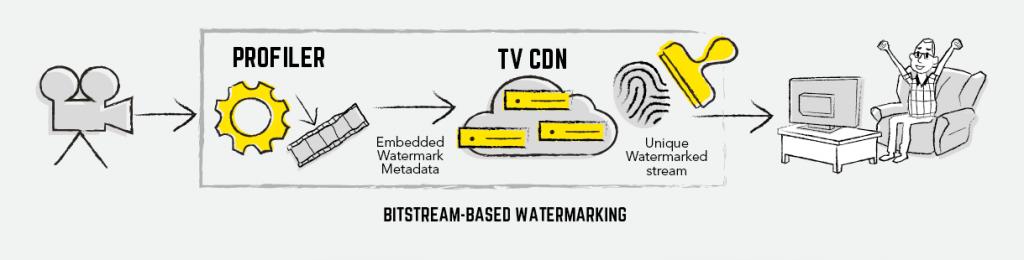 Bitstream watermarking