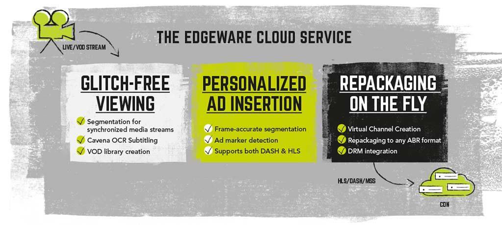 The Edgeware Cloud Service