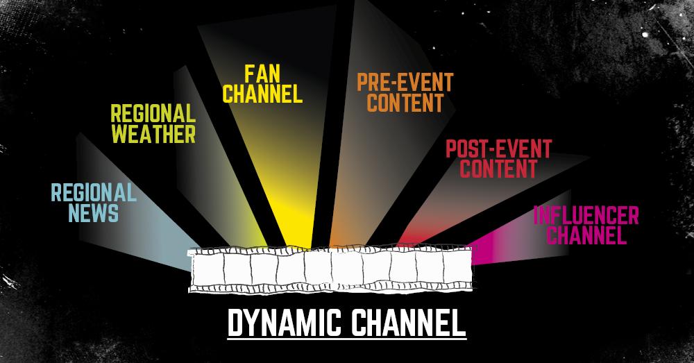 dynamic channel