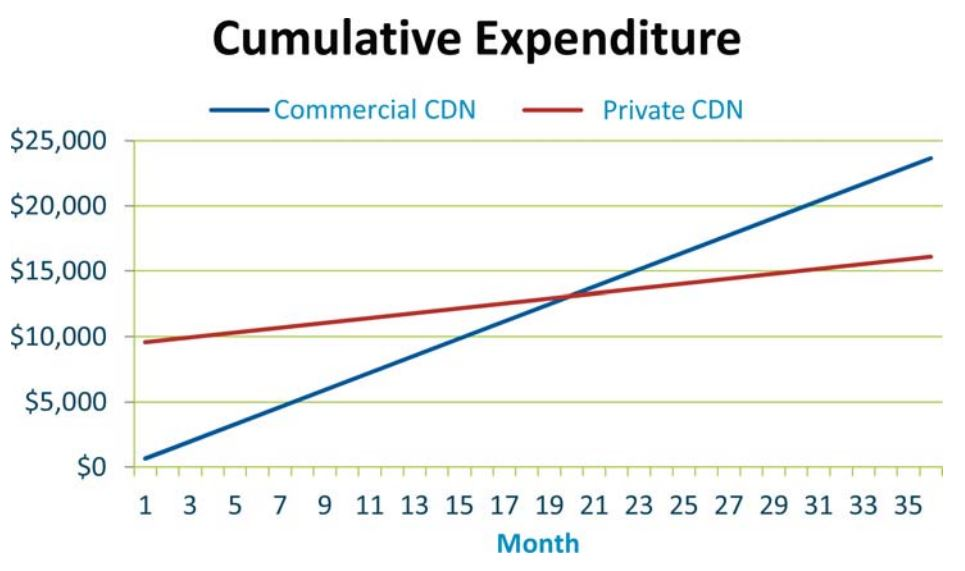 Private CDN vs Commercial CDN - cumulative Expenditure