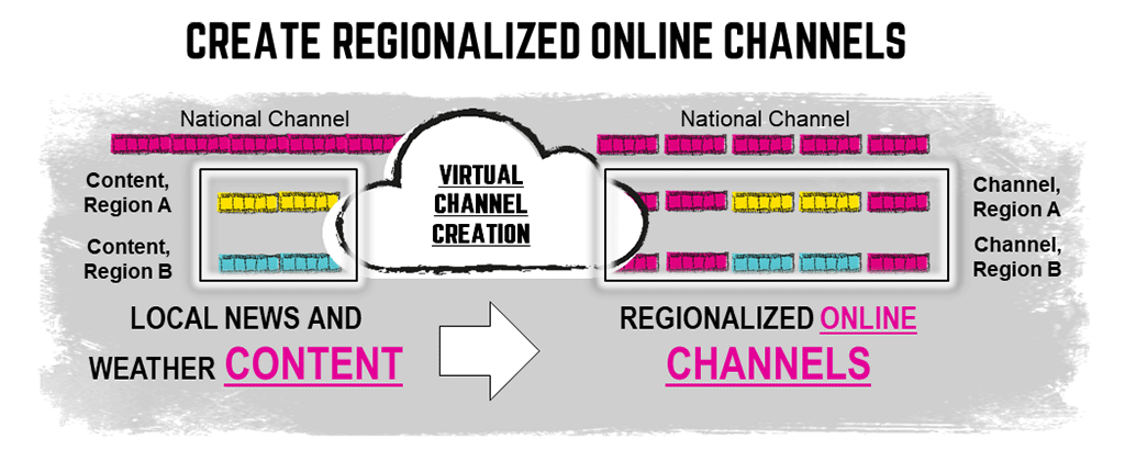 Regionalized online channels
